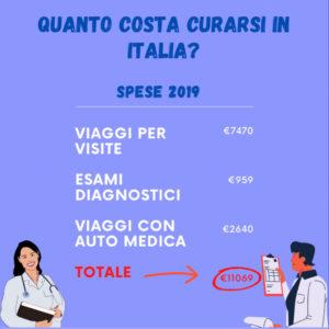 Quanto costa curarsi